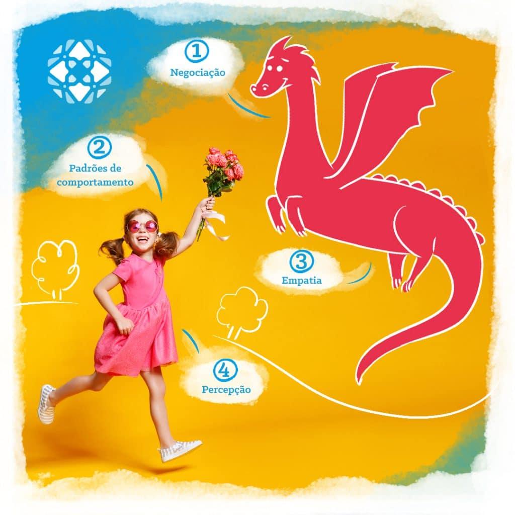 Infográfico de teaching stories. Foto de menina com um buquê de flores ao lado de um dragão desenhado. Os itens Negociação e Empatia saem do dragão, e os itens Padrões de comportamento e Negociação saem da criança.