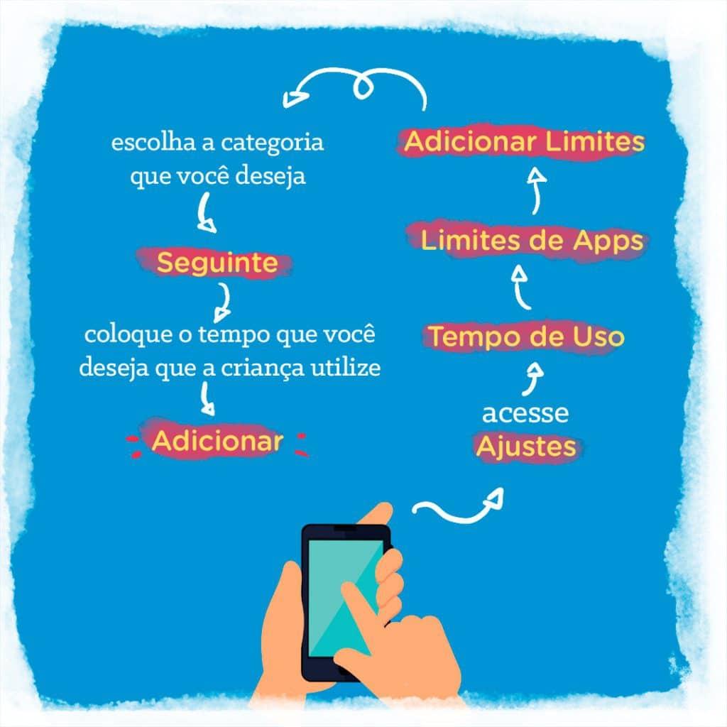 Ilustração de como configurar e limitar o tempo de uso em dispositivos Apple