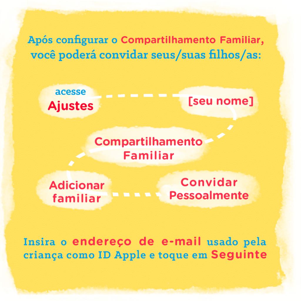 Ilustração sobre como convidar filhos/filhas pelo Compartilhamento Familiar